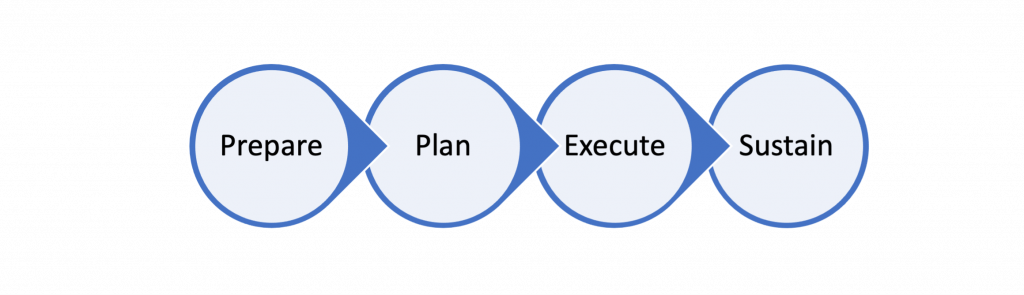 Graphic showing four circles, each connected by an arrow from left to right, with text in each circle: Prepare > Plan > Execute > Sustain